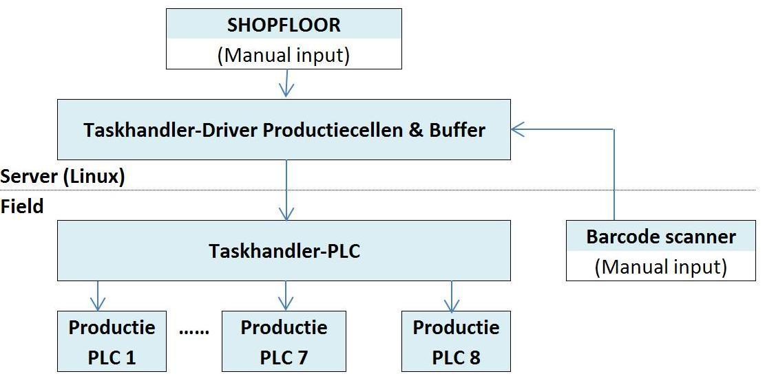 Schema Shop Floor systeem